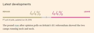 A falta d'escassos 3 dies, el 'remain' ha recuperat el terreny perdut davant dels partidaris del 'leave'