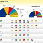 Objectiu 27-S: 2.000.000 vots independentistes